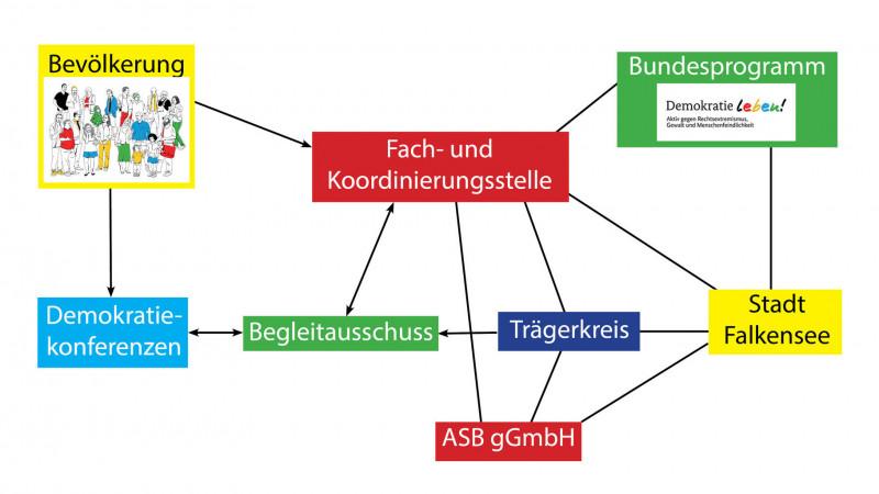 Organigramm der Fach- und Koordinierungsstelle